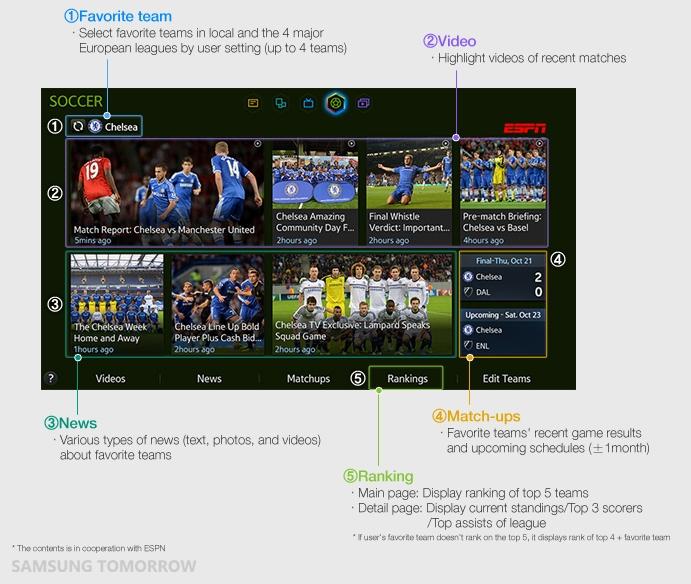 Samsung Soccer Panel